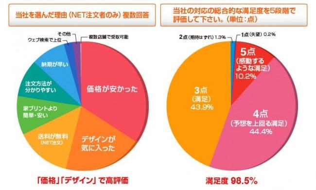 ネットスクウェア利用者アンケートの結果(円グラフ)